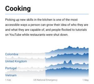 Cocinar YT